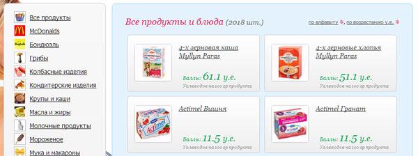 таблица расчета по диете дюкана на русском